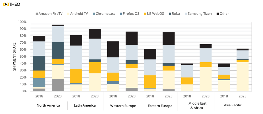 2018 2023 Regional Smart TV OS