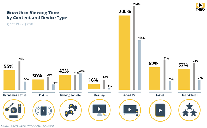 Viewing time by content and device type