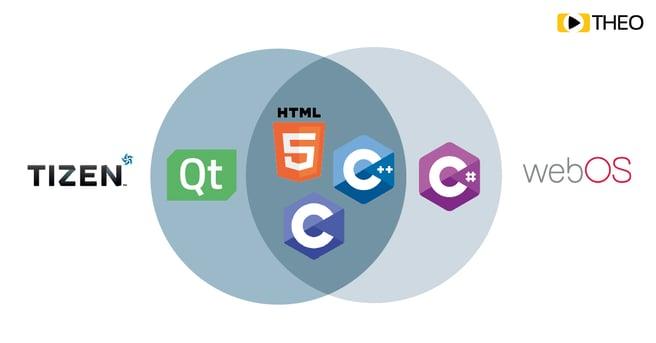 HTML5-Tizen-WebOS-Venn-100
