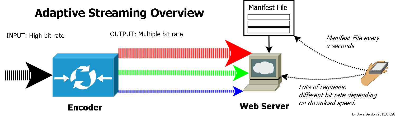 adaptive streaming overview