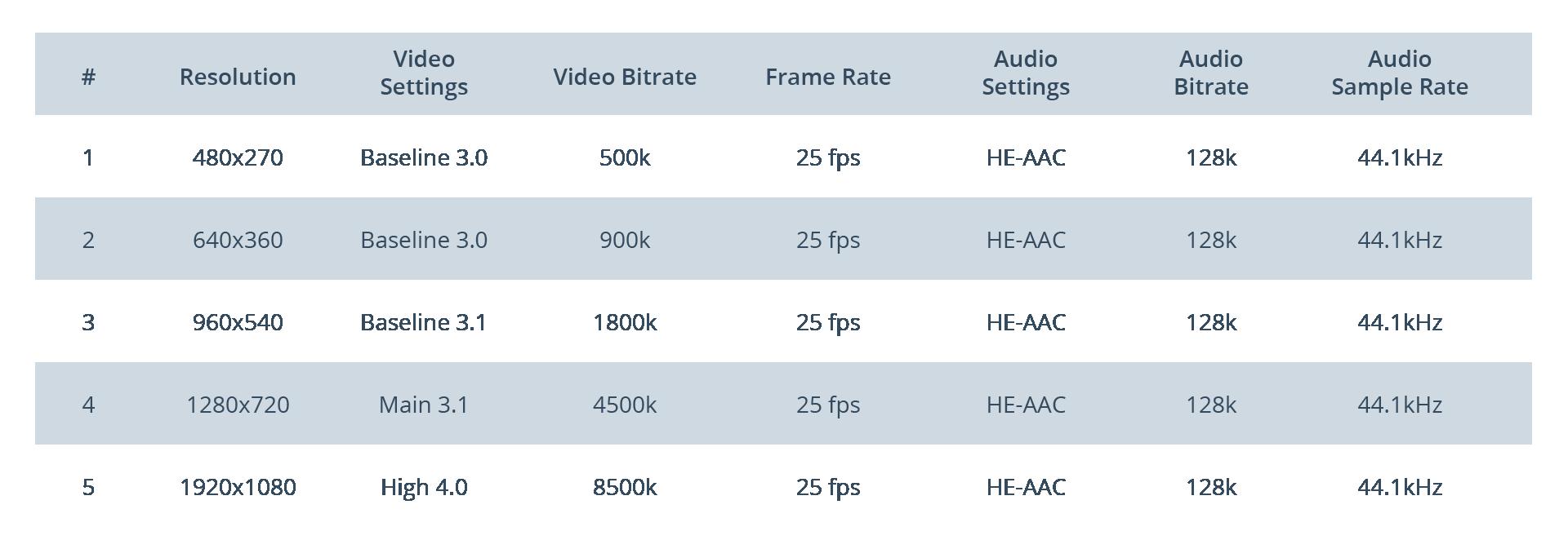 Encoding cost efficient blog visual-02