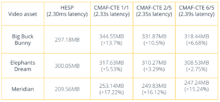HESP - Bandwidth with the same latency CMAF - CTE