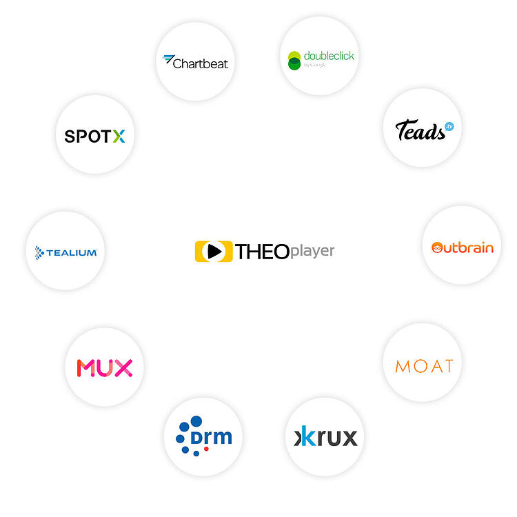 Full ecosystem of partners and integrations of THEOplayer