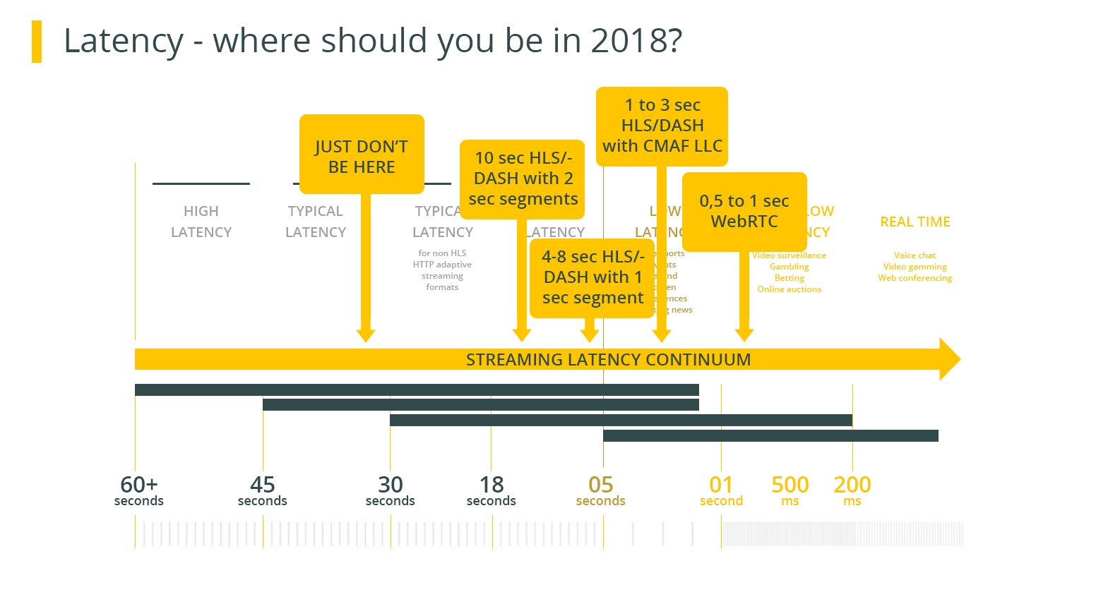 What is the latency in 2018 depending on the streaming protocol?