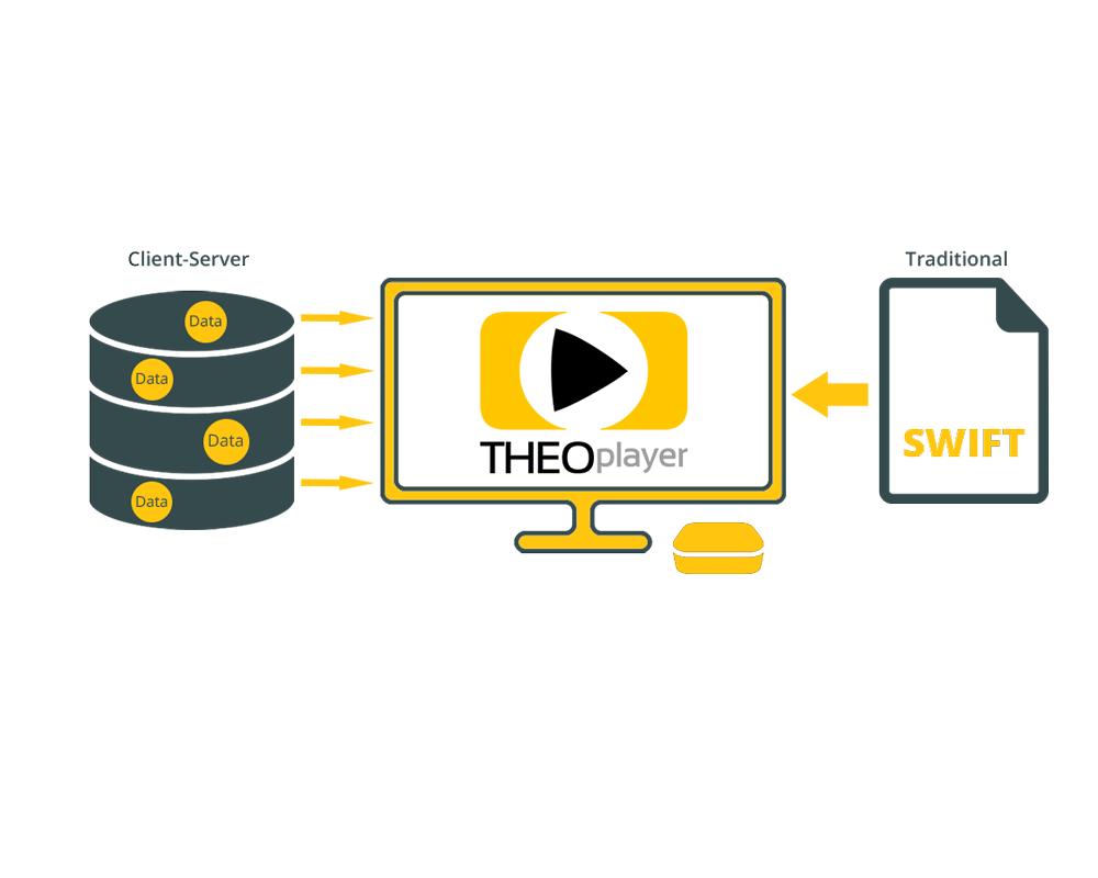 THEOplayer tv OS SDK schema