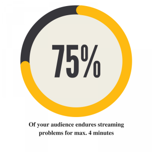 75% of your audience endures streaming problems for max. 4 minutes