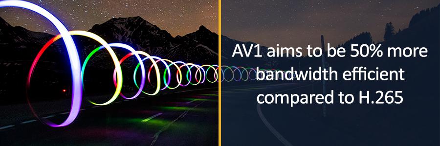 What is AV1? Past, Present & Future