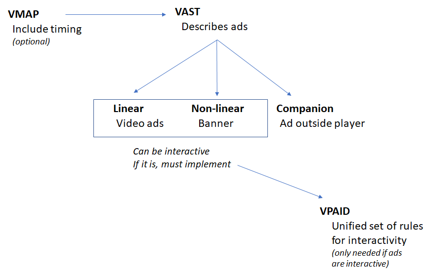 VMAP, VAST and VPAID ads