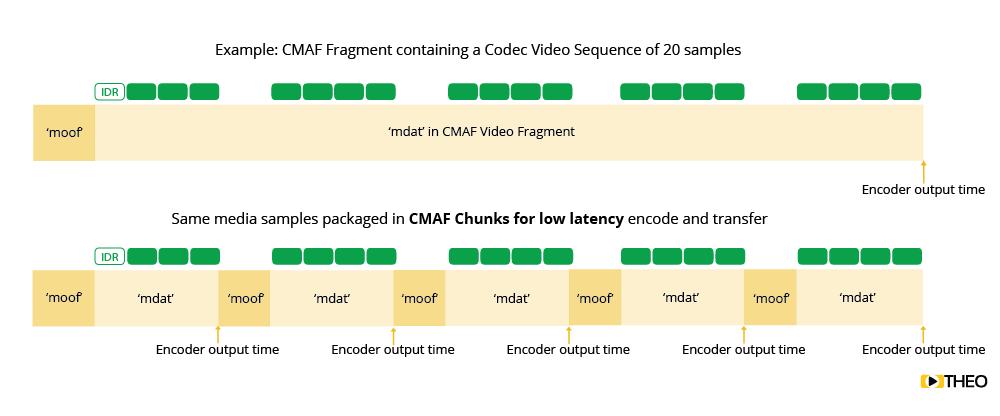 Chunked Transfer Encoding