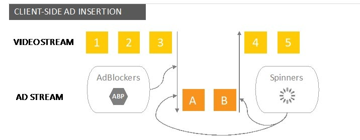 Client Side Ad Insertion process