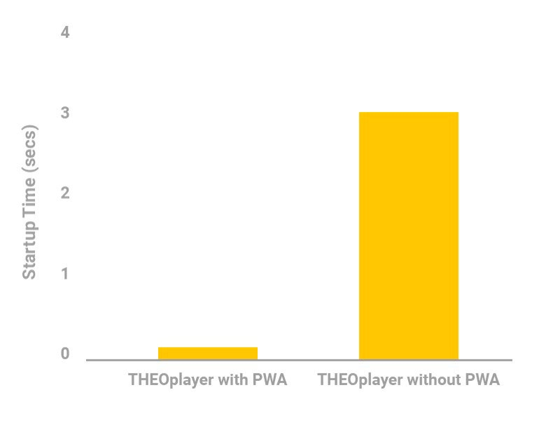 Improve online video experience with Progressive Web Apps (PWA) and THEOplayer