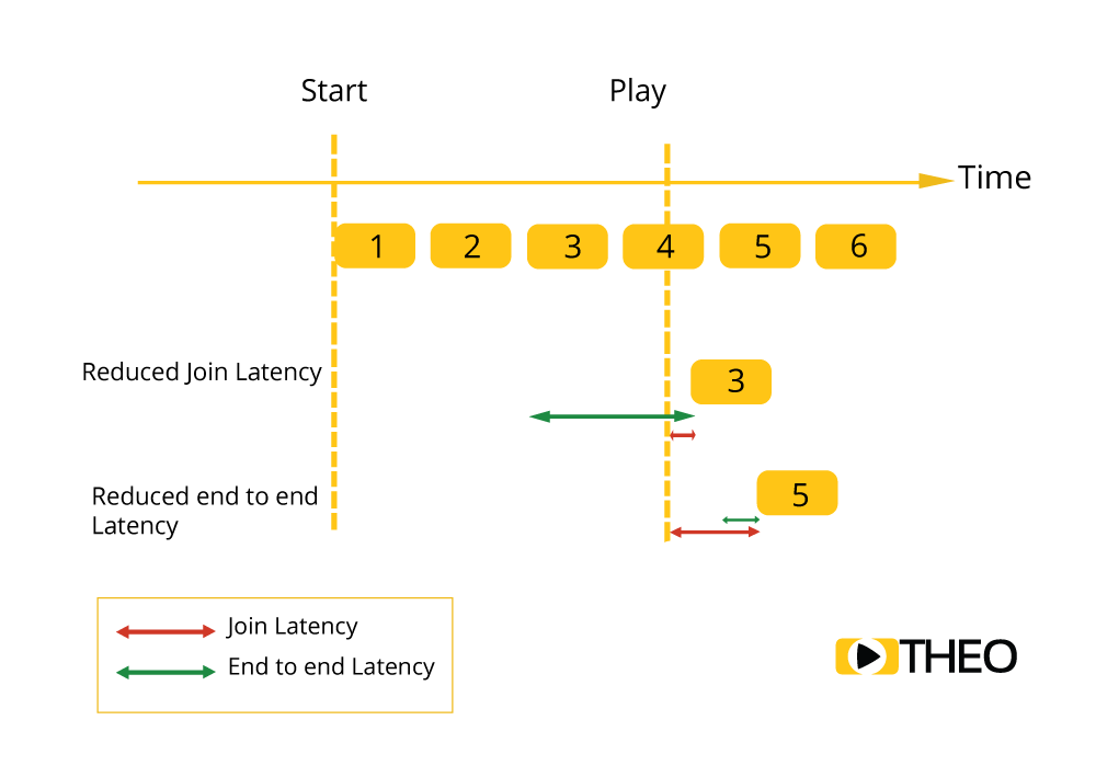 Explanation of join latency