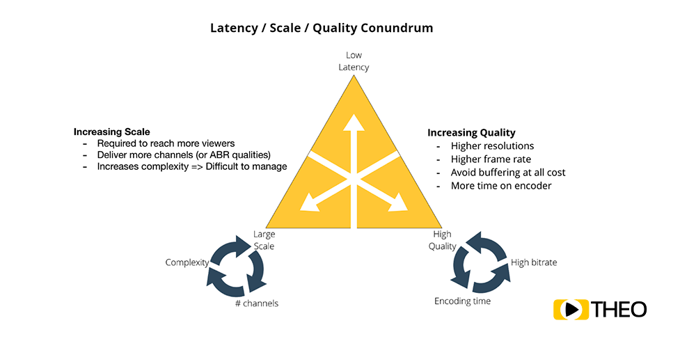 Latency vs Scalability vs Quality