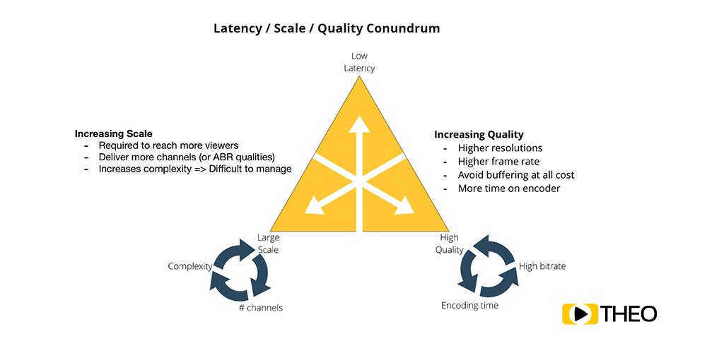 Latency vs Scalability vs Quality
