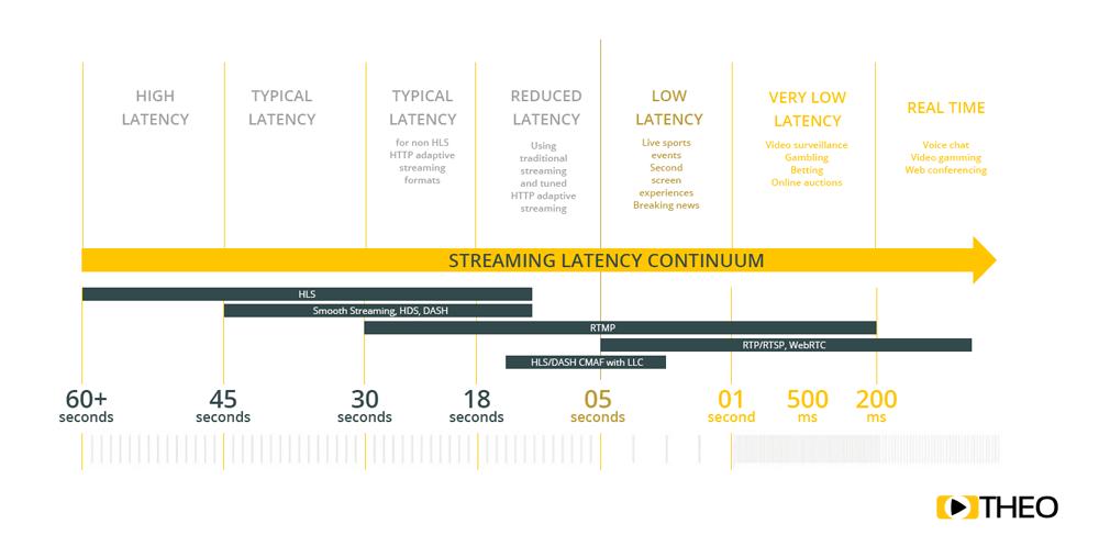 Low latency graph
