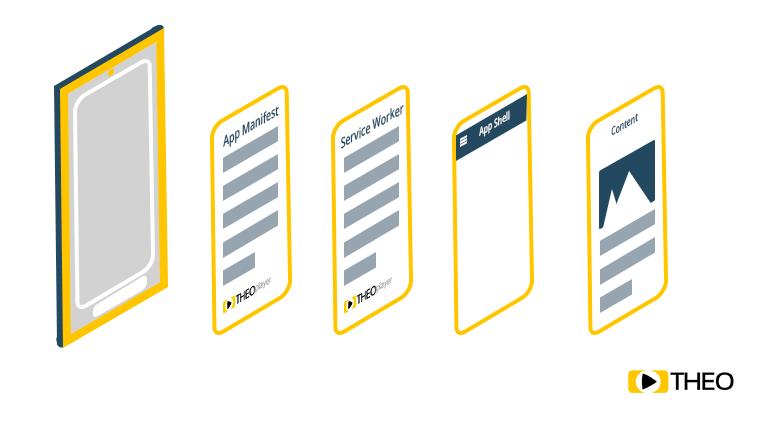 Components of PWAs (Progressive Web Apps)