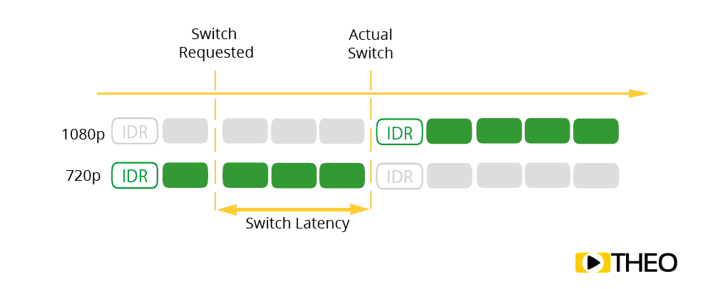 Explanation of switch latency