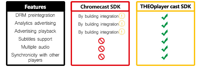 SDK table comparison THEOplayer vs Chromecast