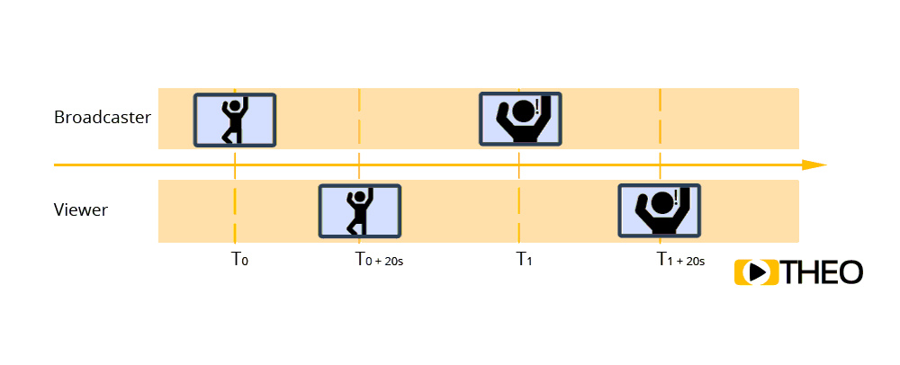 Explanation of latency in video streaming