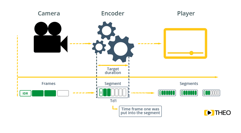 What causes latency with HLS