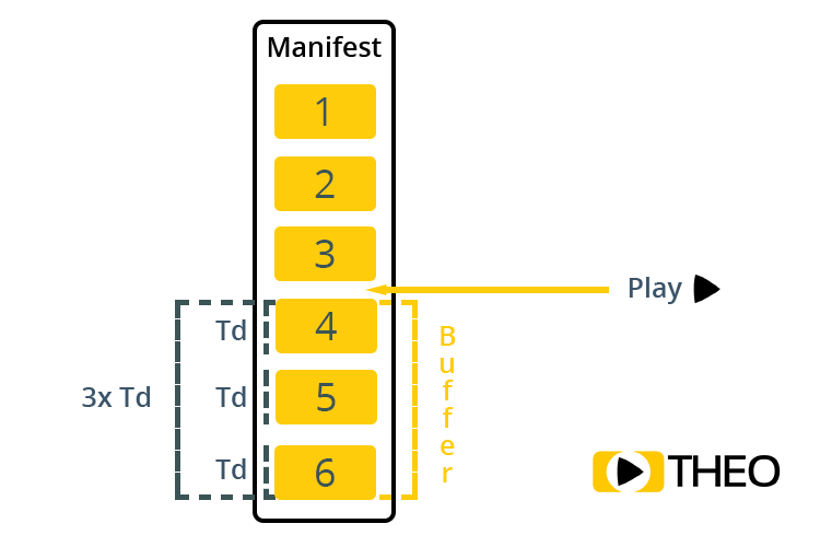 Second part on what causes latency with HLS