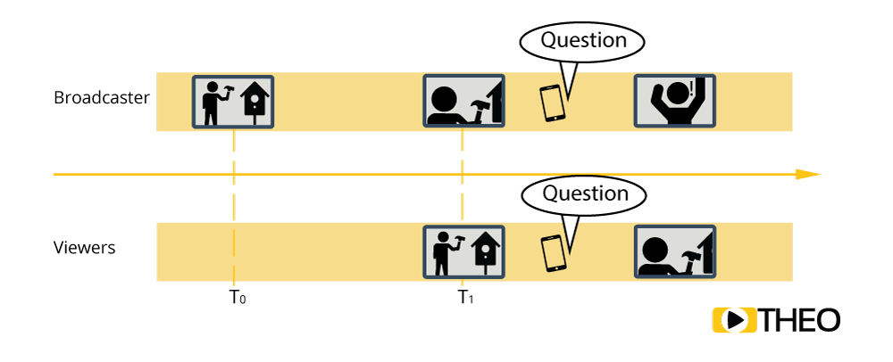 Latency example while broadcasting