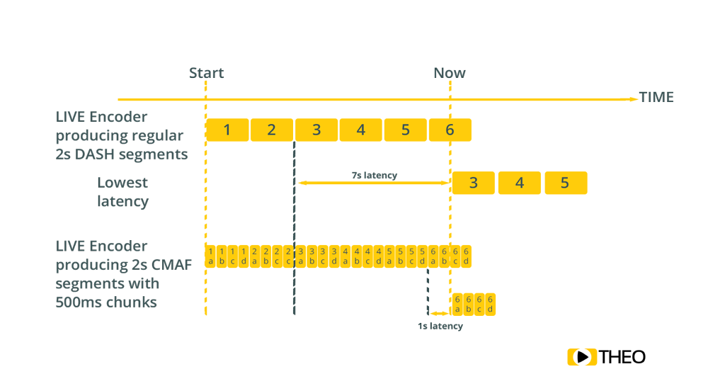 CMAF chunks scheme