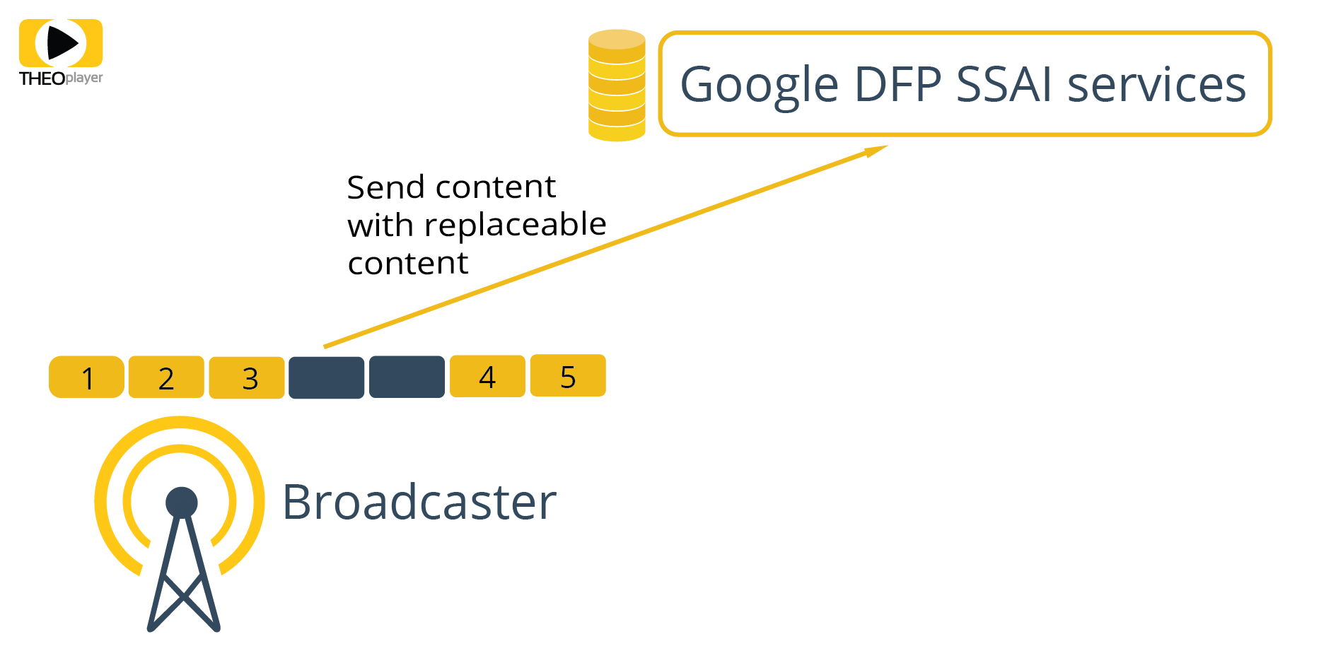THEOplayer and Google DFP